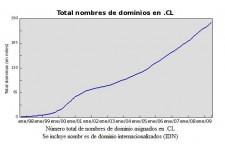 total-dominios