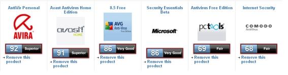 Los mejores antivirus gratis