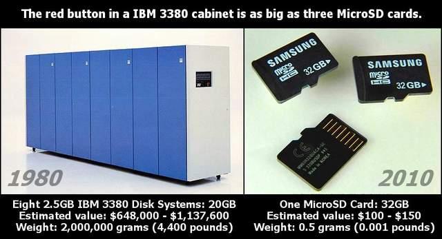 20GB en 1980 contra 32GB en 2010