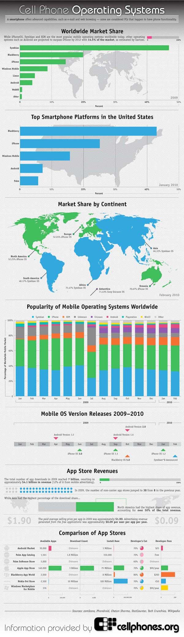 sistemas-operativos-celulares