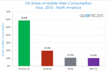 mobile OS market share may 2010