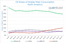 mobile os market share chart