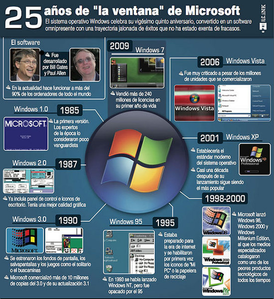 infografía microsoft windows