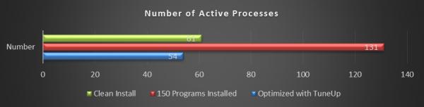 Número de procesos activos