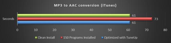 Conversión de audio