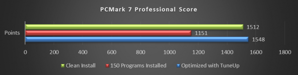 Step 5 - PCMark-7-Professional-Score-600x152