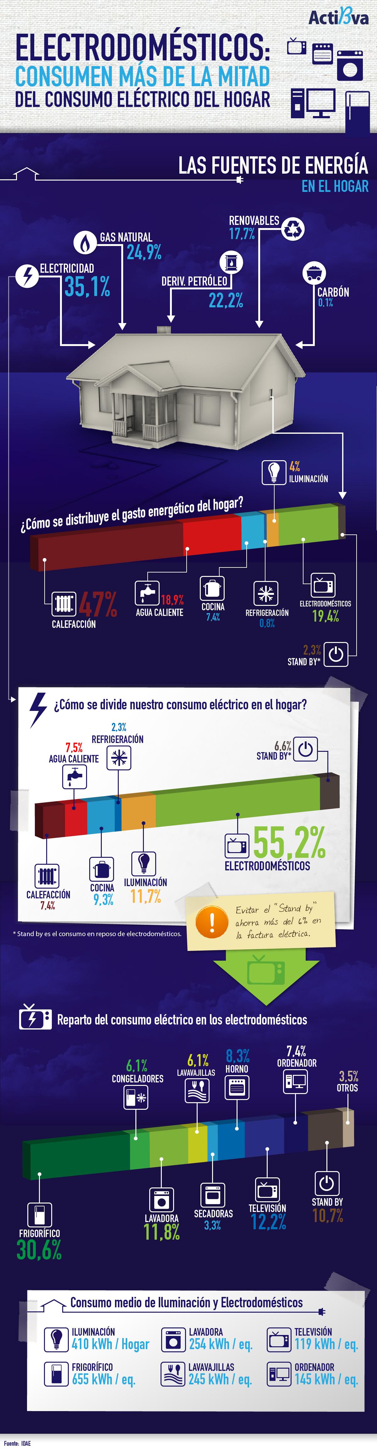 electrodomesticos consumen mas de la mitad del consumo electrico del hogar