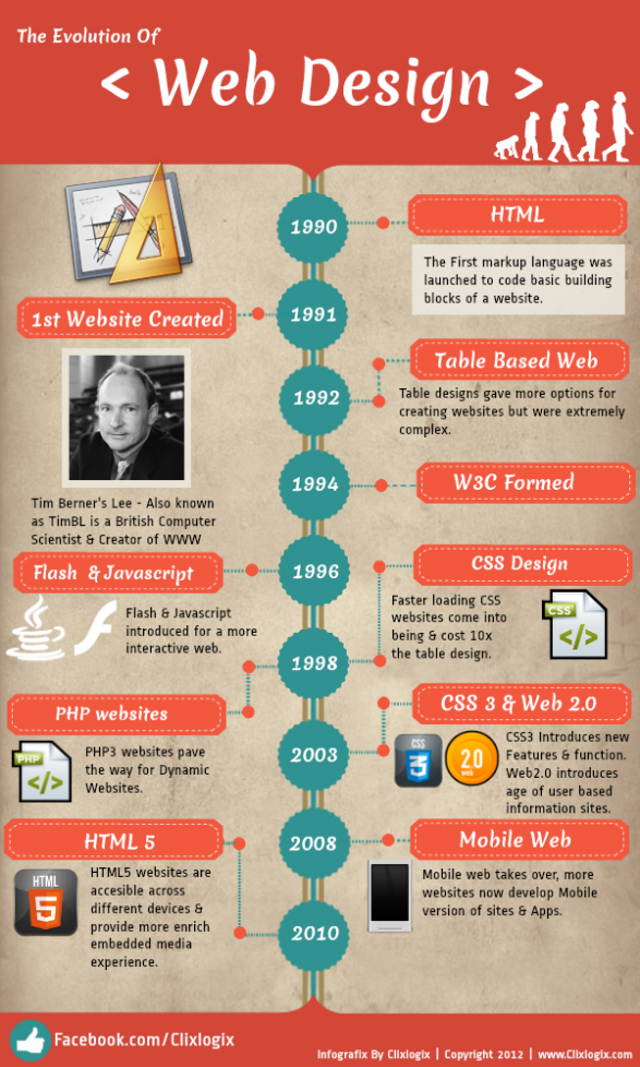 evolucion diseno web