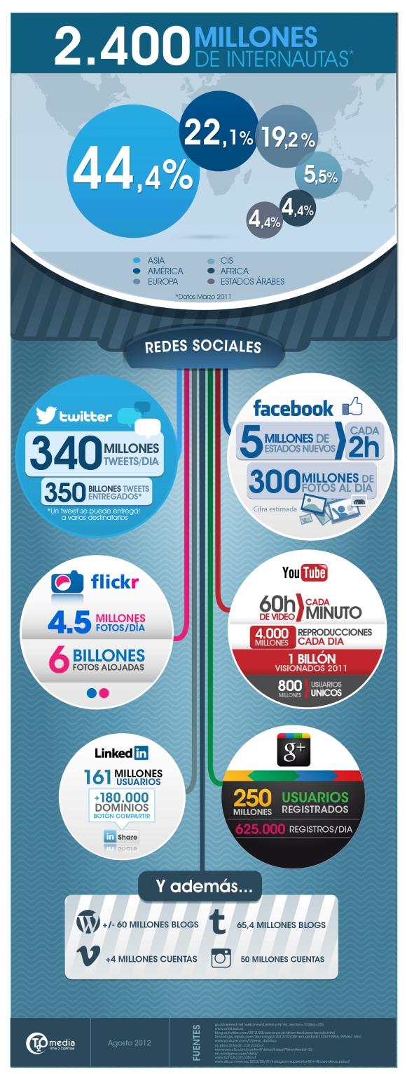 La actividad en redes sociales en 2012