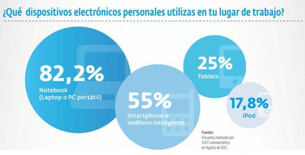 El 82% de los empleados utiliza su laptop personal en el ámbito laboral